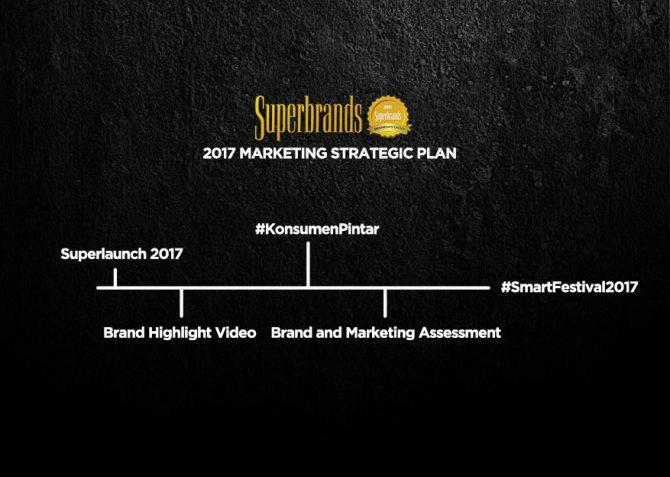 Superbrands Indonesia Marketing 360